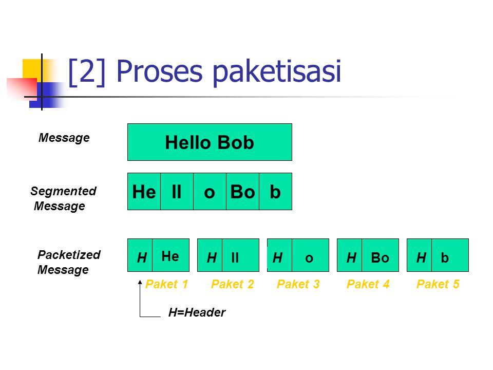 [2] Proses paketisasi Hello Bob He ll o Bo b H He H ll H o H Bo H b